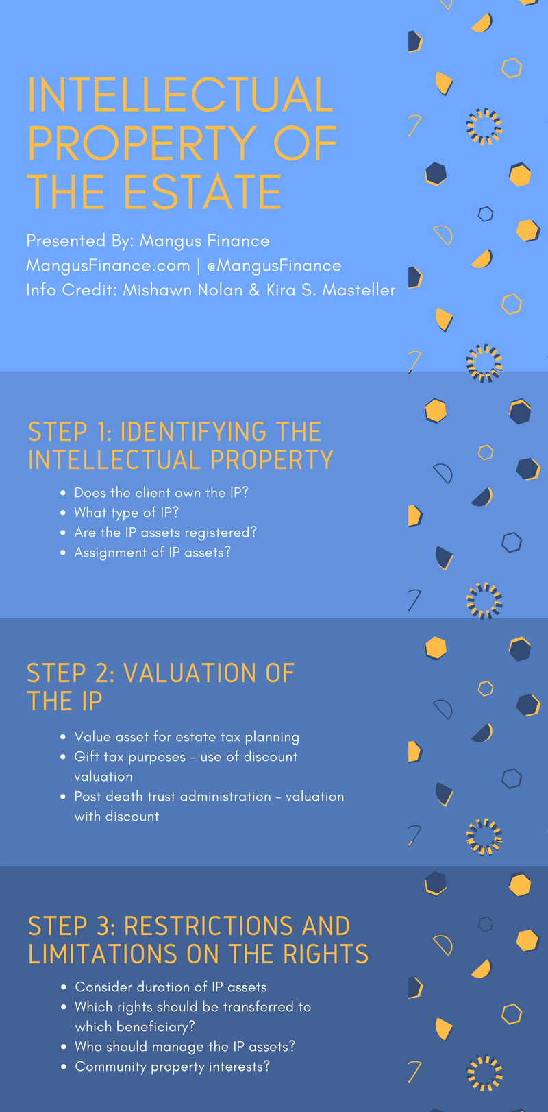 intellectual property of the estate infographic finance mangus financial advice assets tax post death trust administration